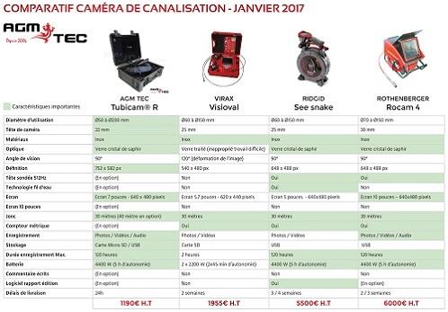 Comparateur de caméras d'inspection de canalisations